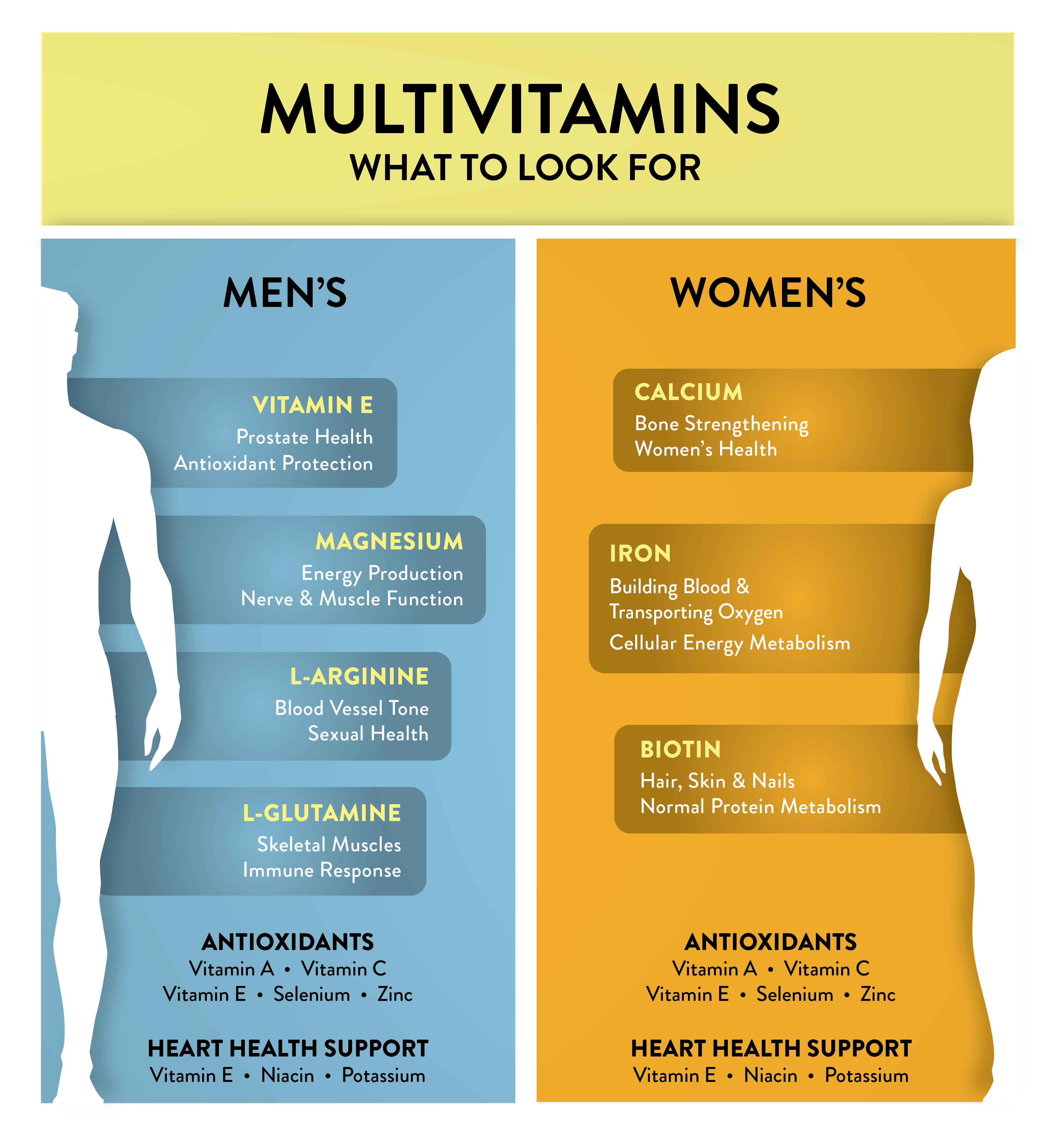 Comparison Chart showing Differences Between Men's vs. Women's Multivitamins
